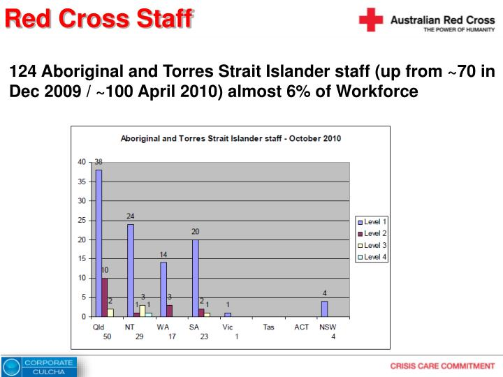 124 Aboriginal and Torres Strait Islander staff (up from ~70 in Dec 2009 / ~100 April 2010) almost 6% of Workforce