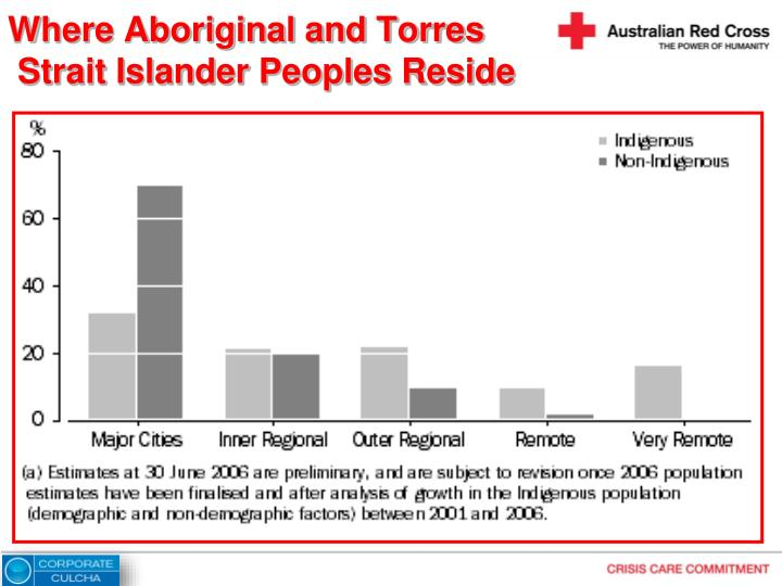 Where Aboriginal and Torres