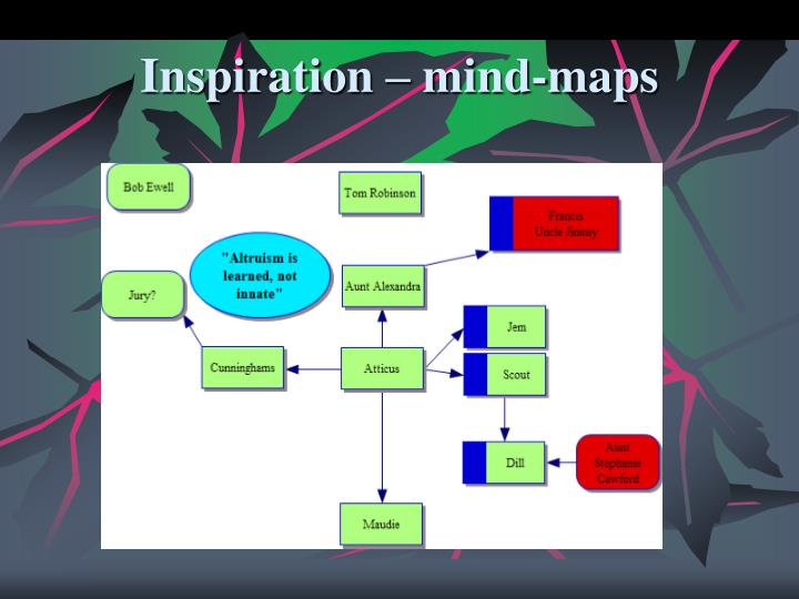 Inspiration – mind-maps