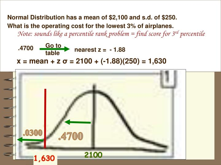 Normal Distribution has a mean of $2,100 and