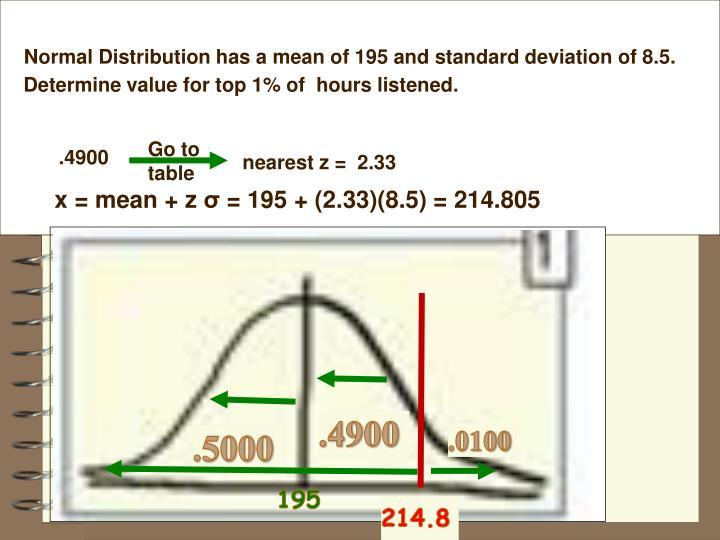 Normal Distribution has a mean of 195 and standard deviation of 8.5.
