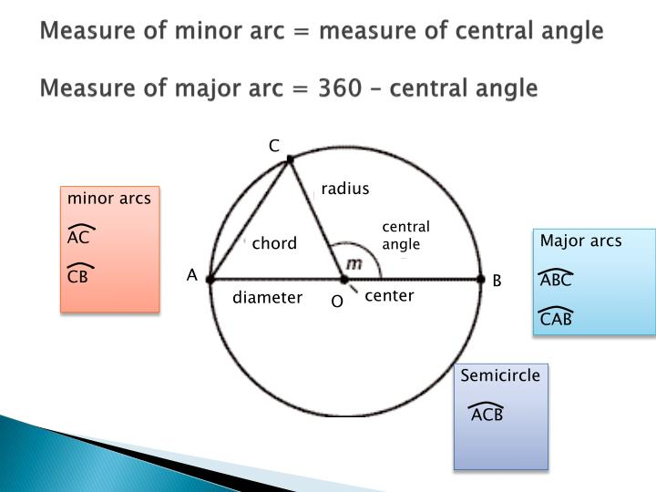 Measure of minor arc = measure of central angle