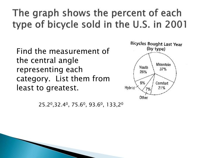 The graph shows the percent of each type of bicycle sold in the U.S. in 2001