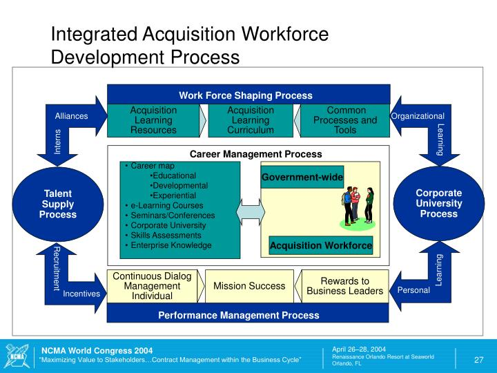 Integrated Acquisition Workforce