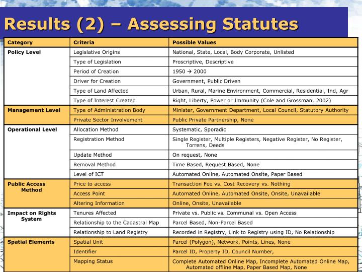 Results (2) – Assessing Statutes
