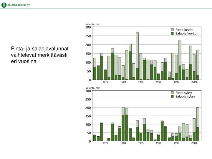 Pinta- ja salaojavalunnat vaihtelevat merkittävästi eri vuosina