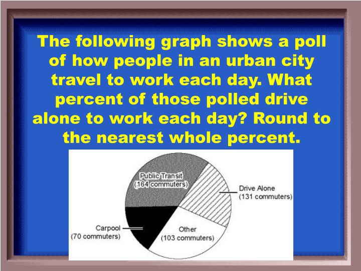 The following graph shows a poll of how people in an urban city travel to work each day. What percent of those polled drive alone to work each day? Round to the nearest whole percent.