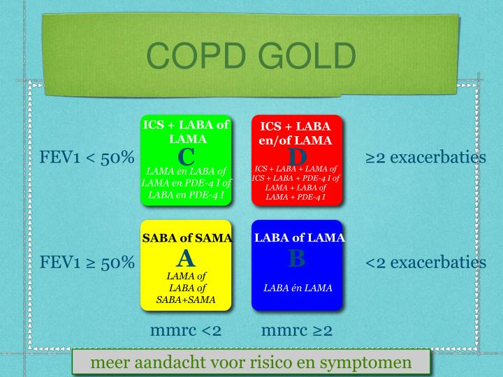 COPD GOLD