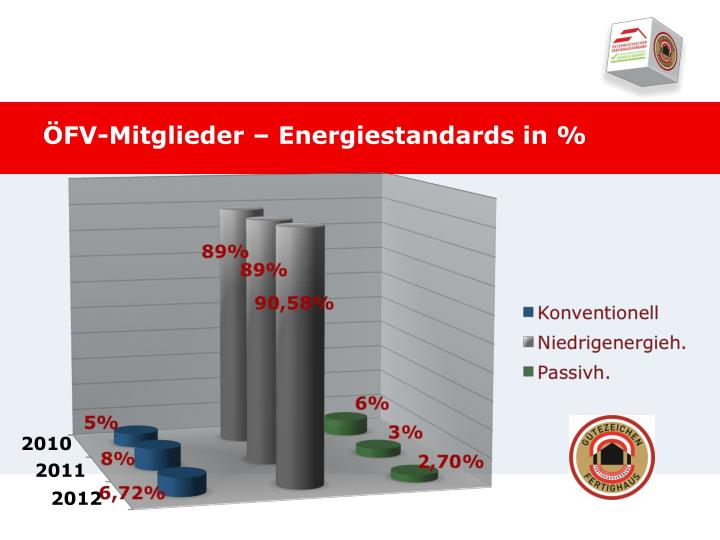 ÖFV-Mitglieder – Energiestandards in %