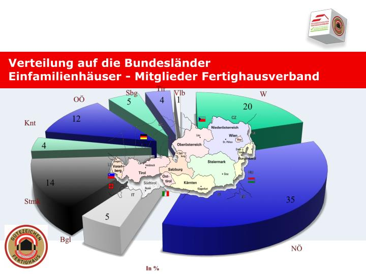 Verteilung auf die Bundesländer  Einfamilienhäuser - Mitglieder Fertighausverband