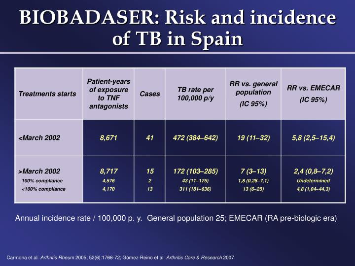 BIOBADASER: Risk and incidence of TB in Spain