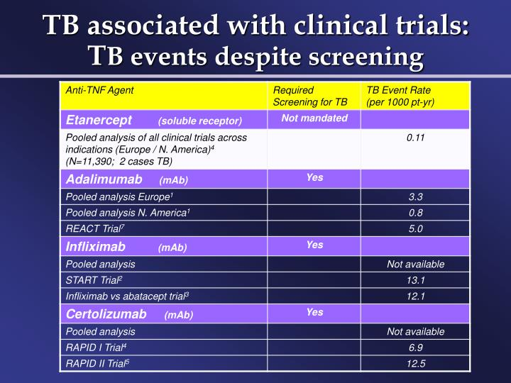 TB associated with clinical trials: T