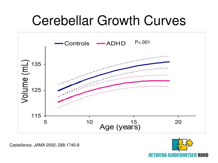 Cerebellar Growth Curves