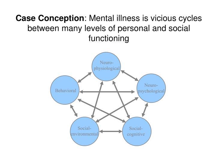 Neuro-physiological