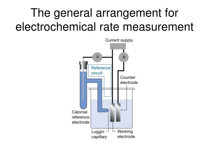 The general arrangement for electrochemical rate measurement