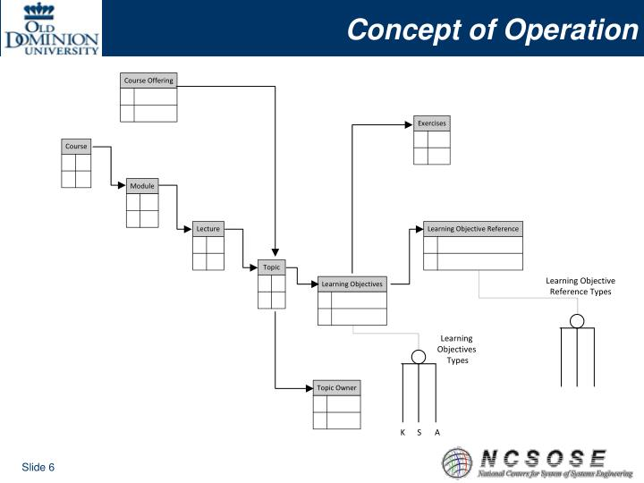 Concept of Operation