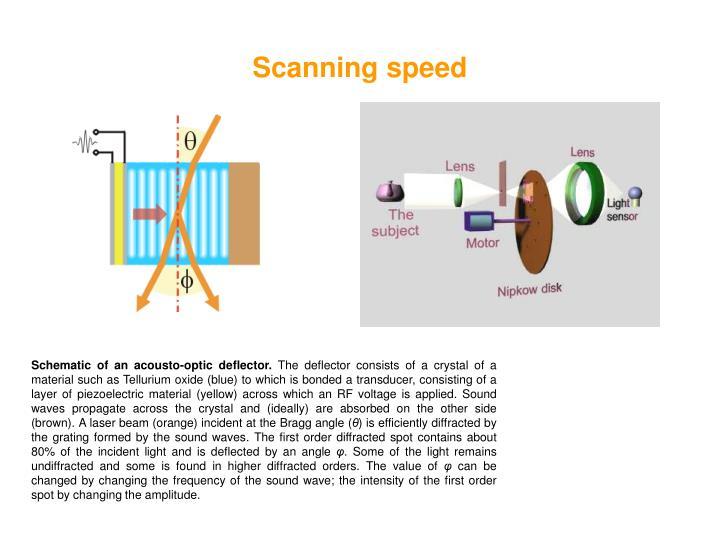 Scanning speed