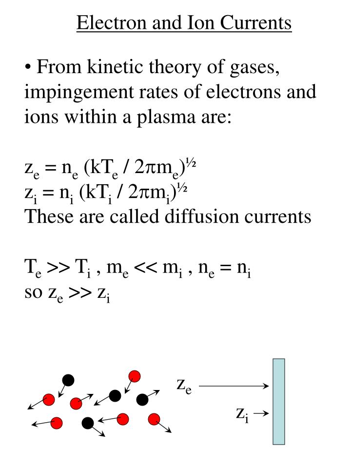 Electron and ion currents