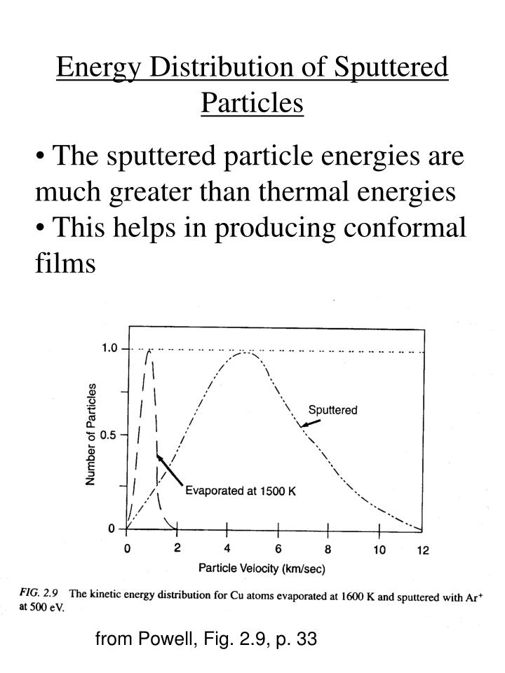 Energy Distribution of Sputtered Particles