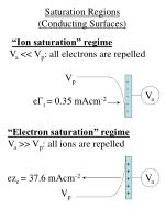 saturation regions conducting surfaces