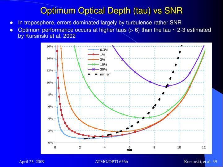 Optimum Optical Depth (tau) vs SNR