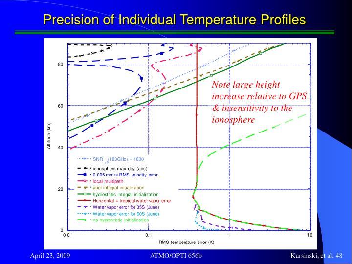 Precision of Individual Temperature Profiles