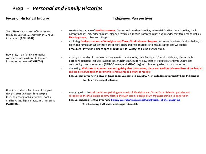 Prep personal and family histories