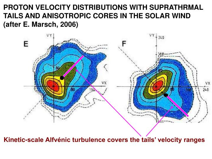 PROTON VELOCITY DISTRIBUTIONS WITH SUPRATHRMAL TAILS AND ANISOTROPIC CORES IN THE SOLAR WIND (after E. Marsch, 2006)