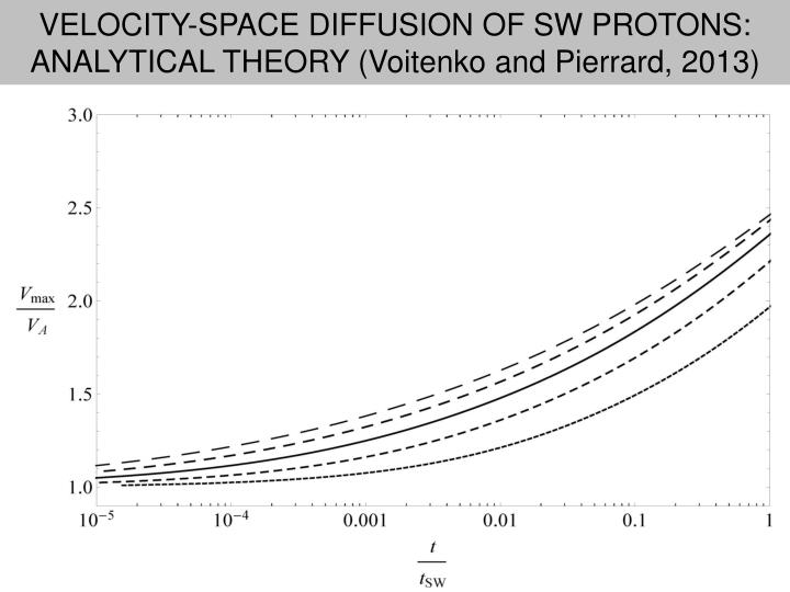 VELOCITY-SPACE DIFFUSION OF SW PROTONS: ANALYTICAL THEORY (Voitenko and Pierrard, 2013)