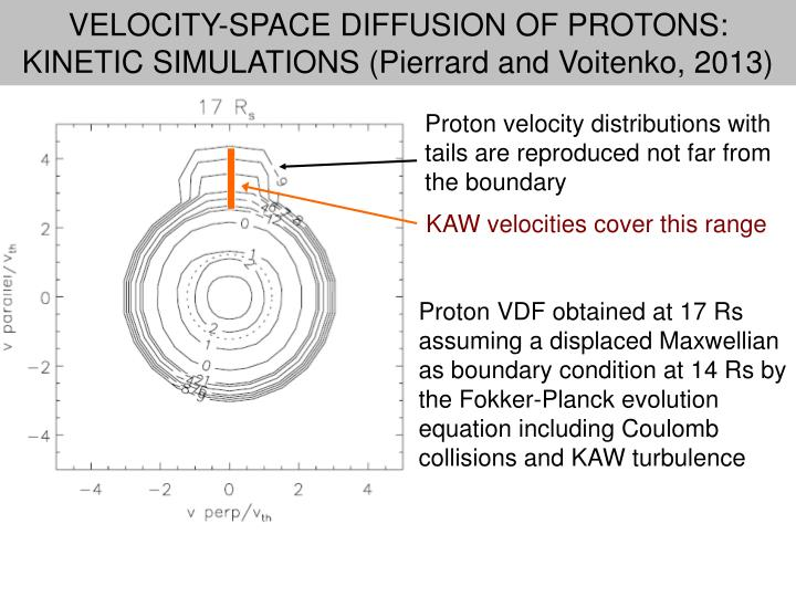 VELOCITY-SPACE DIFFUSION OF PROTONS: KINETIC SIMULATIONS (Pierrard and Voitenko, 2013)