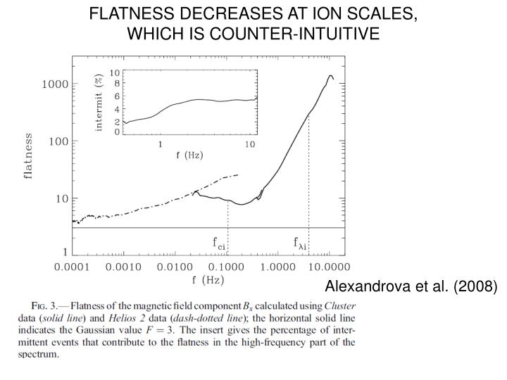 FLATNESS DECREASES AT ION SCALES,