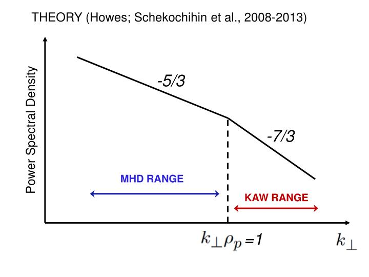 THEORY (Howes; Schekochihin et al., 2008-2013)