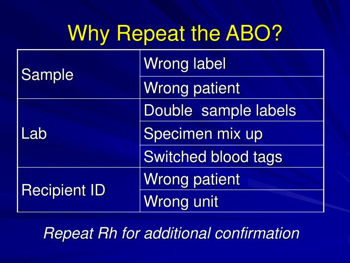 Why Repeat the ABO?