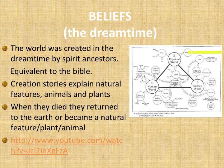 The world was created in the dreamtime by spirit ancestors.