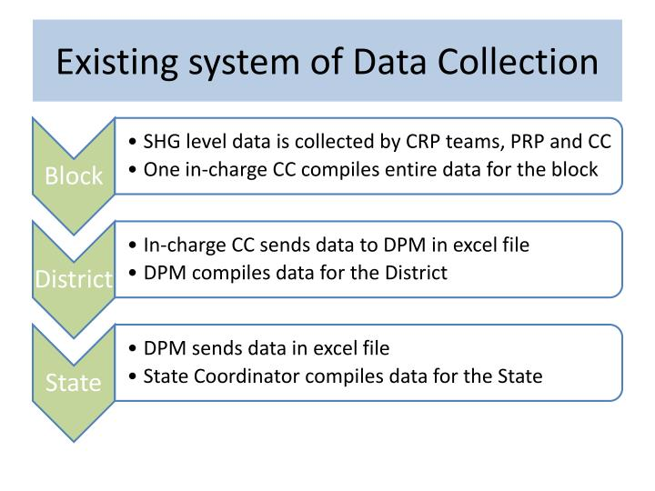 Existing system of Data Collection