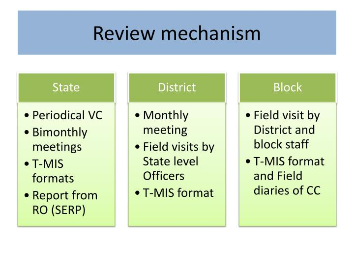 Review mechanism