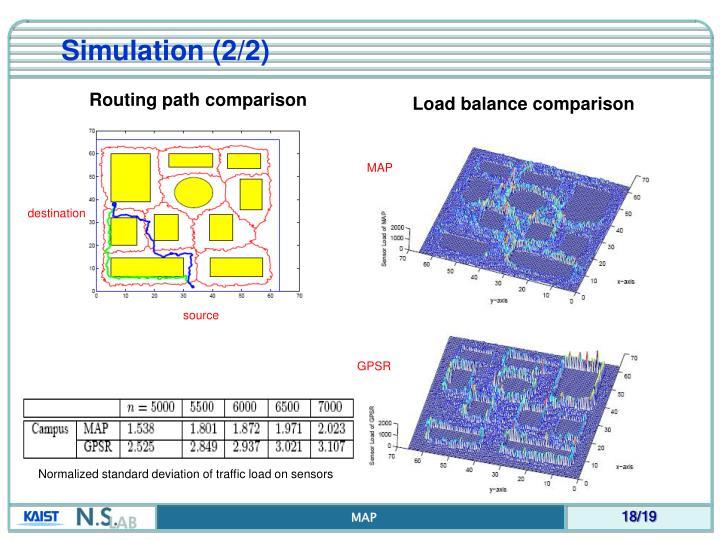 Simulation (2/2)