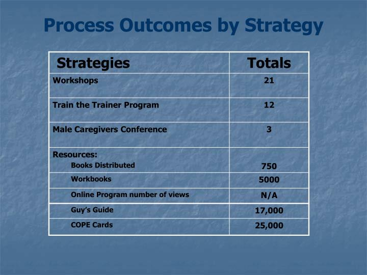Process Outcomes by Strategy