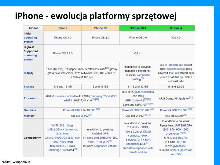 iPhone - ewolucja platformy sprzętowej