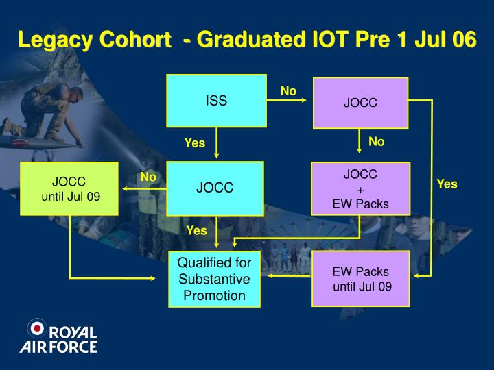 Legacy Cohort  - Graduated IOT Pre 1 Jul 06
