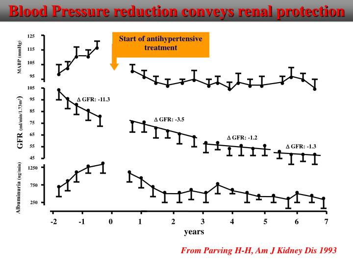 Blood Pressure reduction conveys renal protection