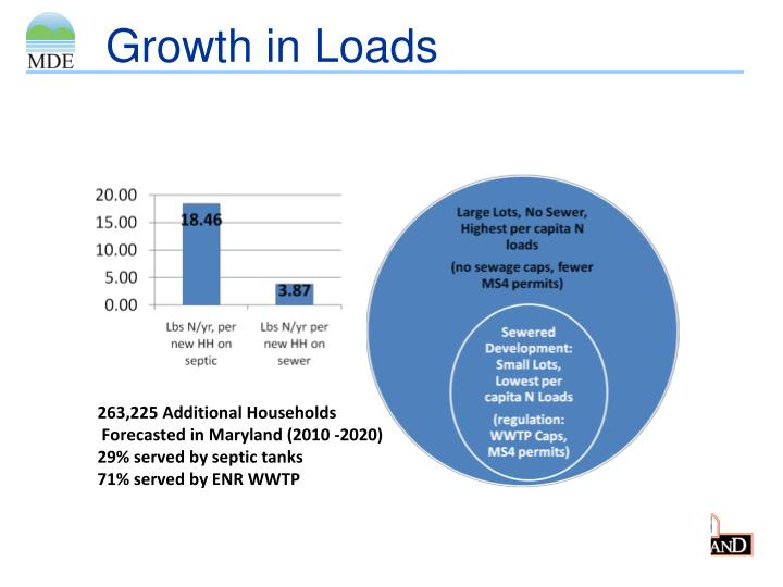 Growth in Loads