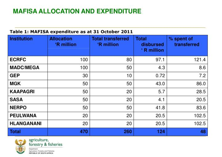MAFISA ALLOCATION AND EXPENDITURE