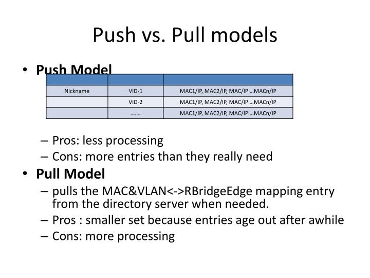 Push vs. Pull models