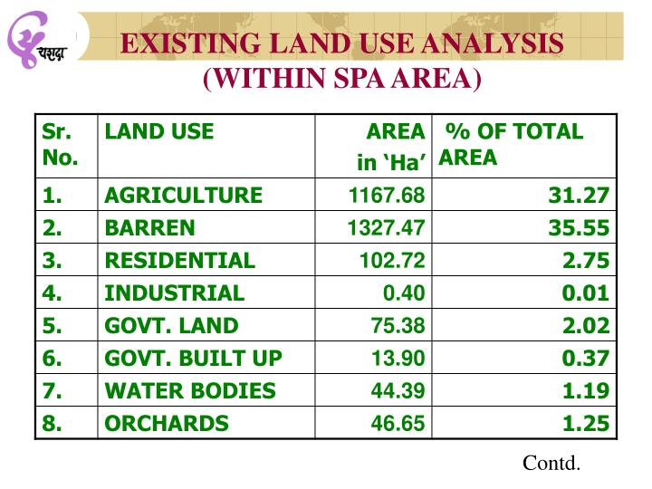 EXISTING LAND USE ANALYSIS