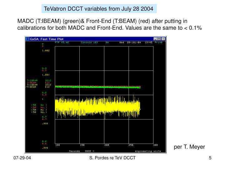 TeVatron DCCT variables from July 28 2004