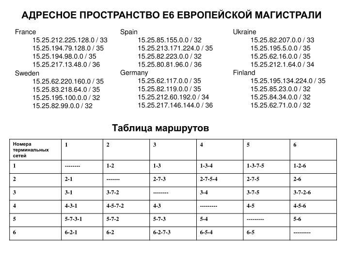 АДРЕСНОЕ ПРОСТРАНСТВО Е6 ЕВРОПЕЙСКОЙ МАГИСТРАЛИ