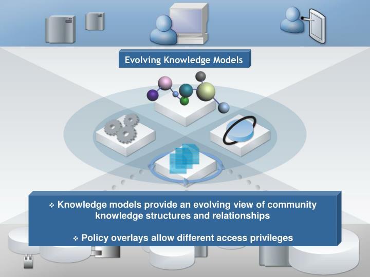 Evolving Knowledge Models