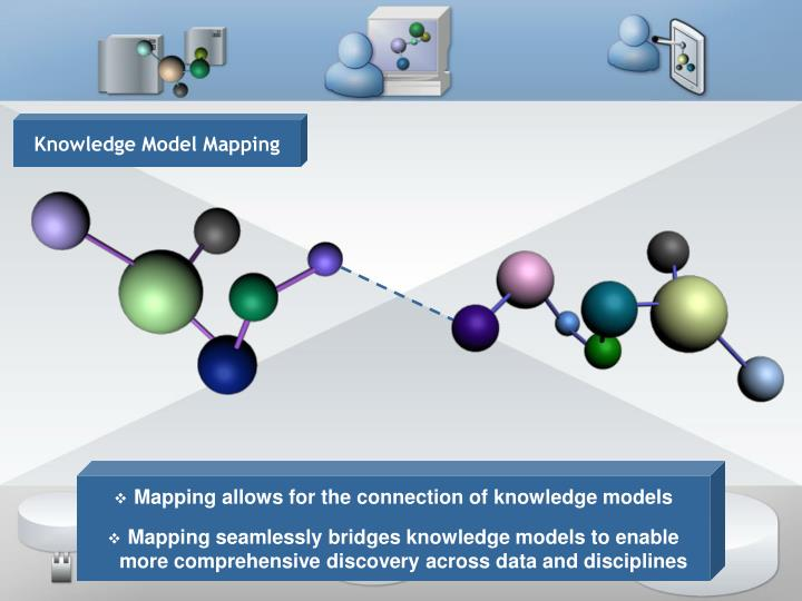 Knowledge Model Mapping