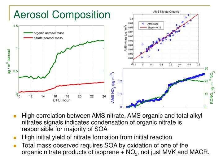 High correlation between AMS nitrate, AMS organic and total alkyl nitrates signals indicates condensation of organic nitrate is responsible for majority of SOA